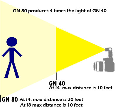 Flash Guide Number Effect