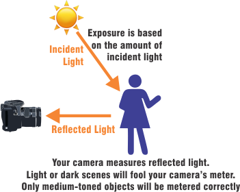 Reflected vs Incident Light